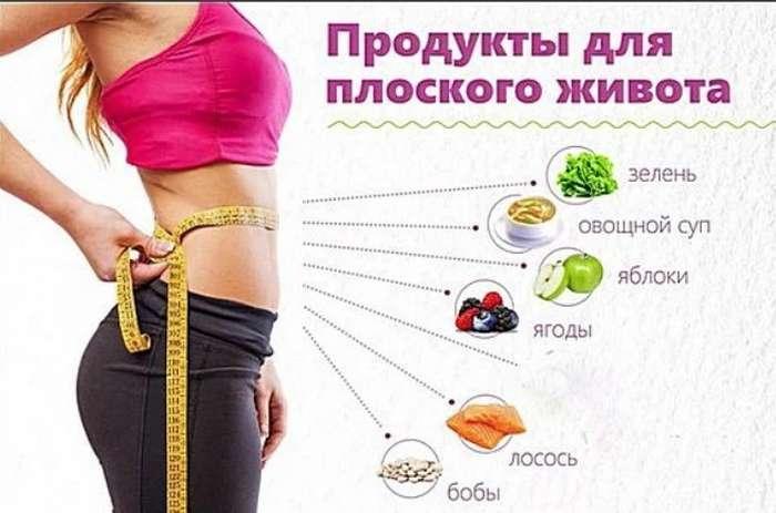 Диета Для Похудения Который Быстро Убирает Живот. Эффективная диета, чтобы убрать живот и бока мужчине и женщине