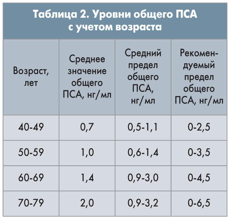 Крови норма в анализе для пса мсн крови результаты анализов