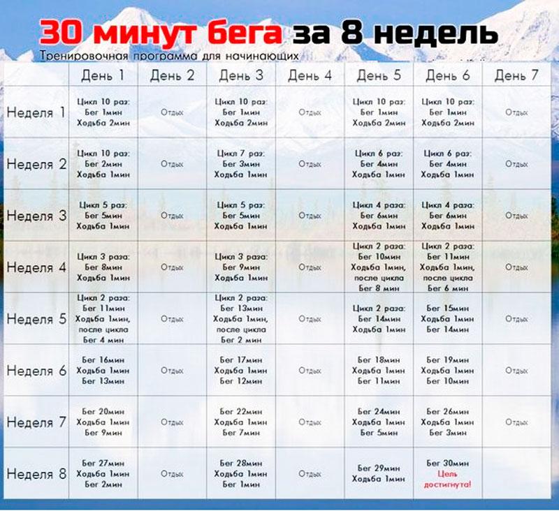 Таблица для бега для похудения