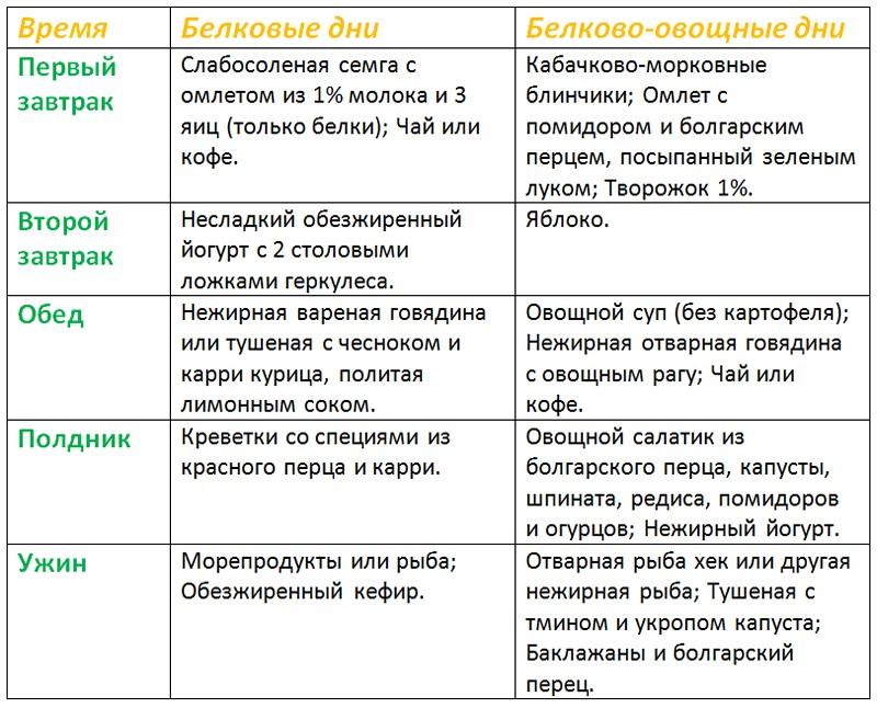 Дюкан Диета Основа. Белковая диета Дюкана — этапы, принципы, меню на каждый день, отзывы